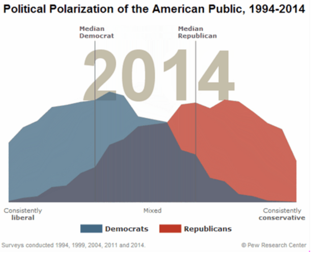 political polarization in the united states Political parties: what is divided government in a rare instance of united rather than divided government, members of both major political parties put aside partisan.