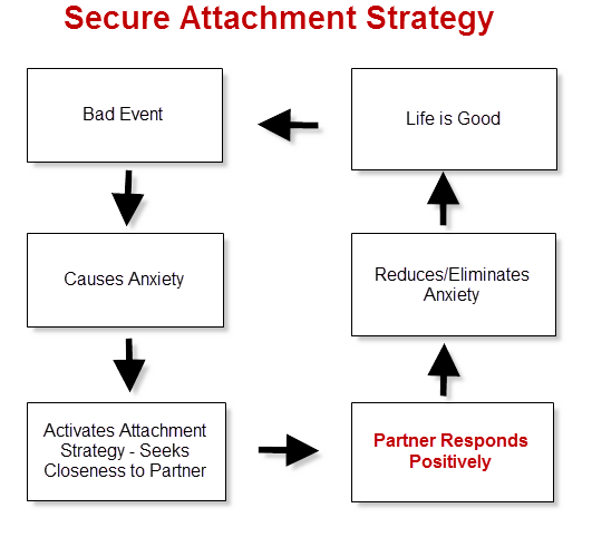 anxious attachment style triggers