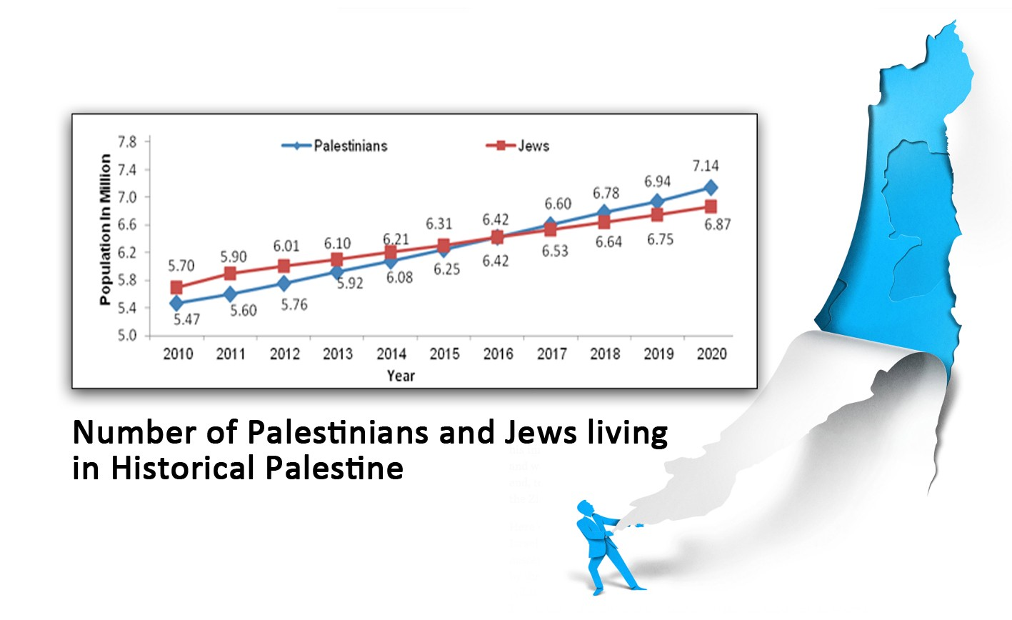 Census: Palestinians to outnumber Jews in historic Palestine by 2016