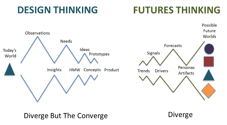 how to stop thinking about the future