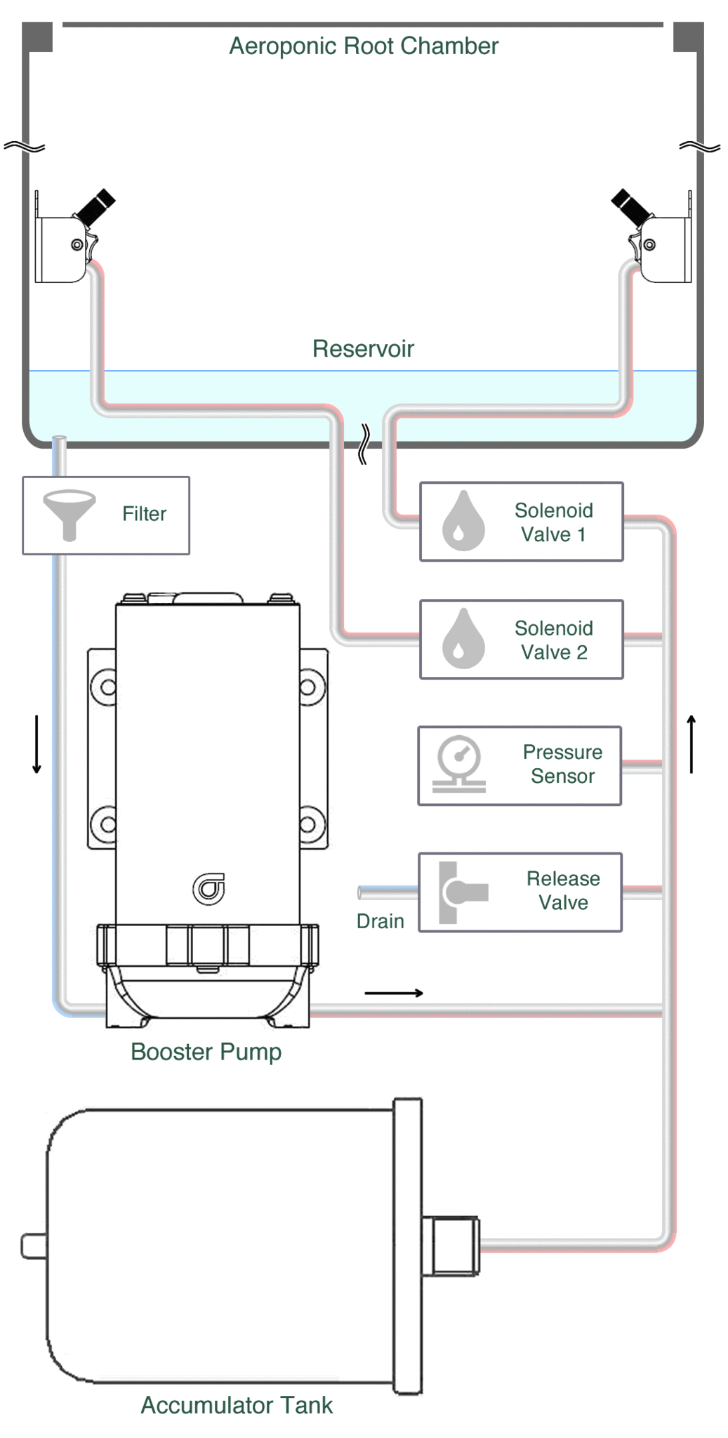 Aeroponics Pressure Regulating Unit Bifarm Booster Pump Wiring Diagram So In The Above Nutrient Is Sucked To A And Pressurized Accumulator Tank Stores Maintain