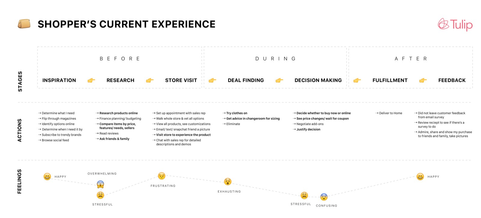 Known Knowns Using Journey Mapping To Tell The Future Of Retail Story - Map my walk online