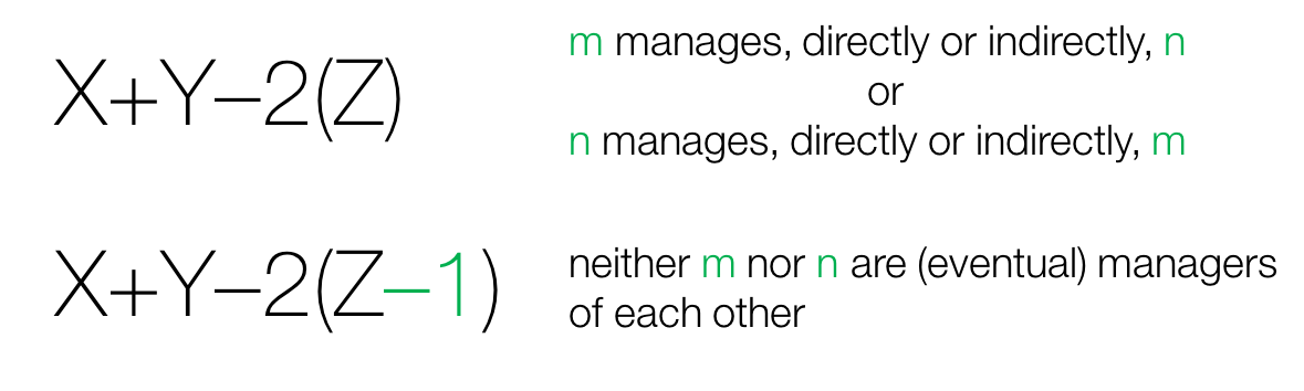 X Ms Distance From A Y Ns Distance From A Z Number Of Nodes That M And N Share