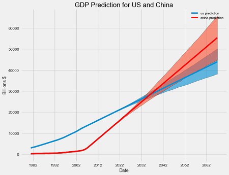 Time series analysis in python an introduction towards data science i made the following forecast by creating prophet models based on the historical gdp of the us and china fandeluxe Gallery