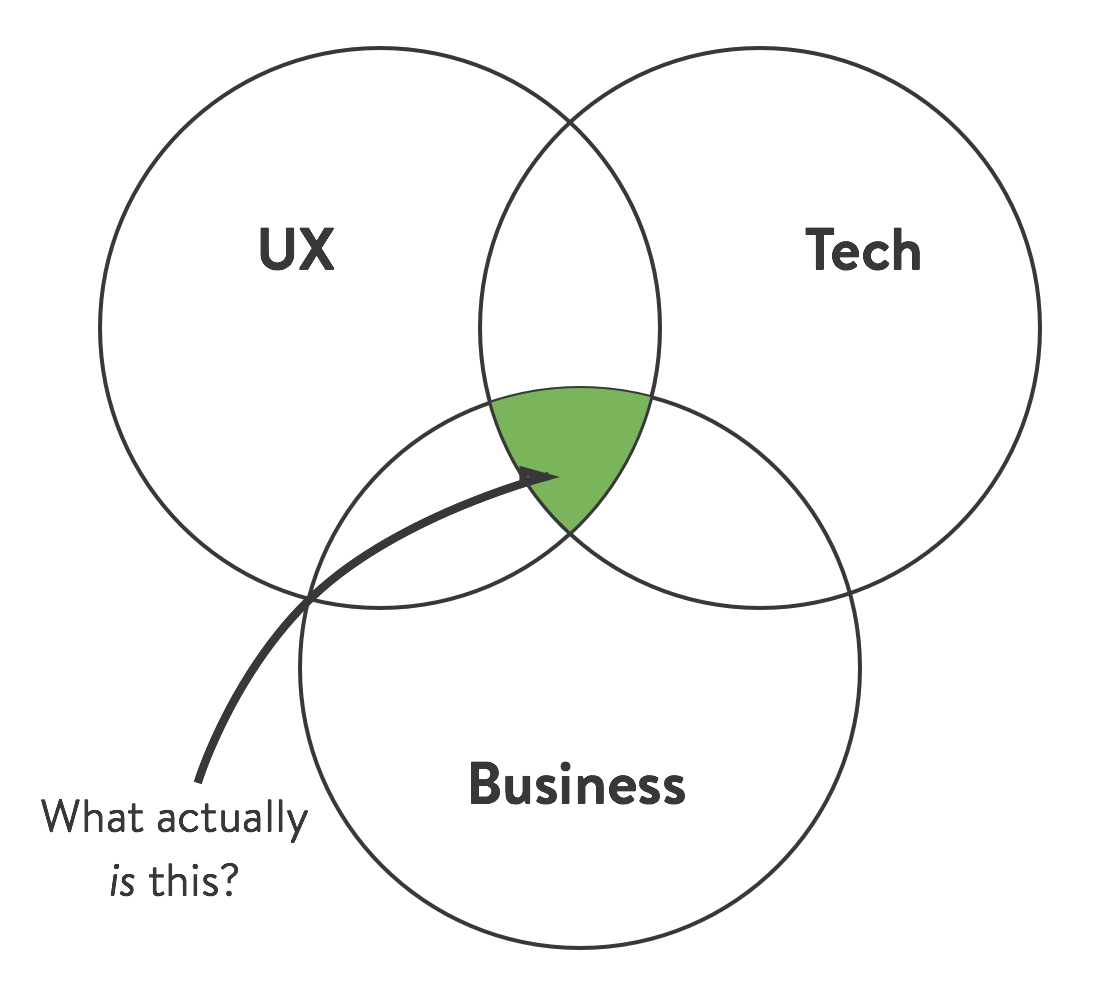 mvpm minimum viable product manager the black box of product It Executive Resume that intersection is what i call the minimum viable product manager mvpm and it defines a set of skills or knowledge that are useful to be an effective
