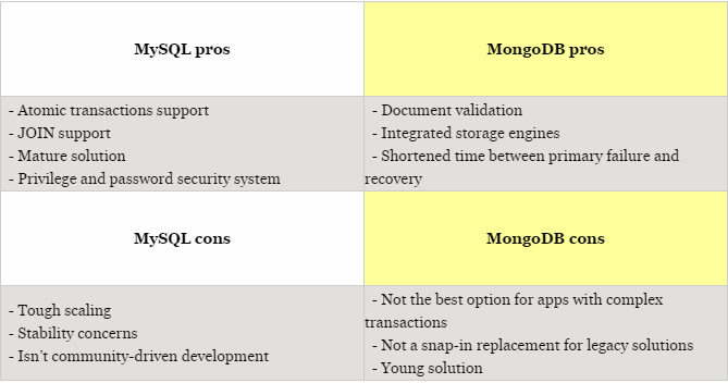 Mongodb Vs Mysql Comparison Which Database Is Better