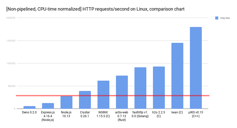 HTTP request Time on Linux