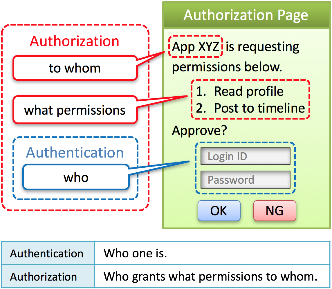 new architecture of oauth 2.0 and openid connect implementation
