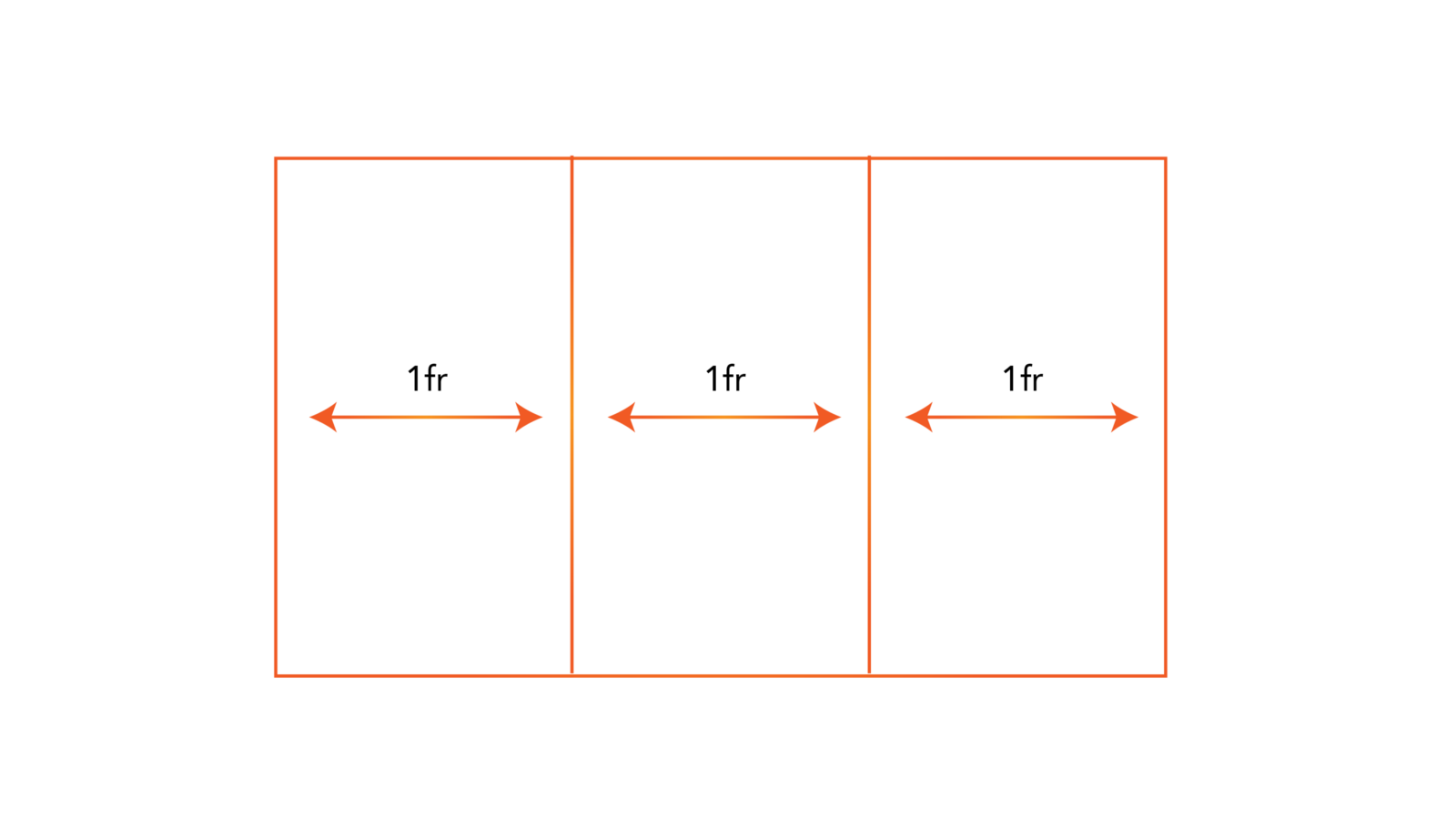 How To Efficiently Master The Css Grid In A Jiffy And Create Block Diagrams Of Space Similar One Below If For Some Reason You Add More Elements No Worries Fr Unit Will Equally Redistribute
