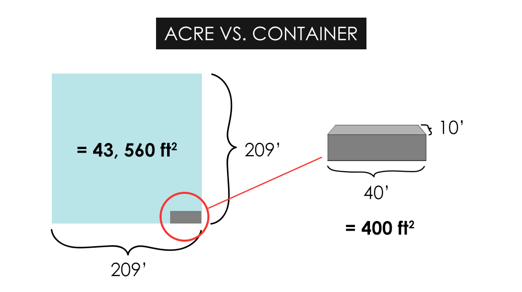 How Much Can Container Farms Really Grow Bright Agrotech Medium