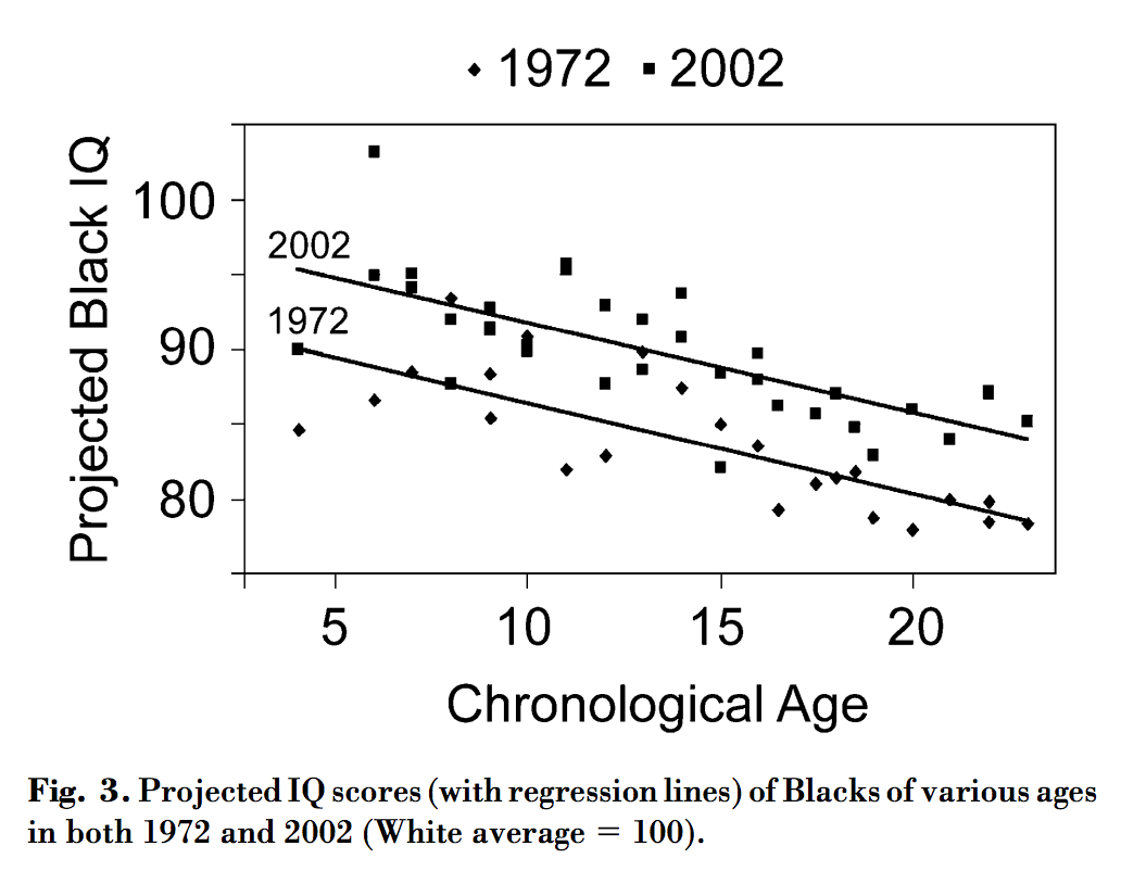 Iq And Fade Out Effect Environmental >> The Cherry Picked Science In Vox S Charles Murray Article
