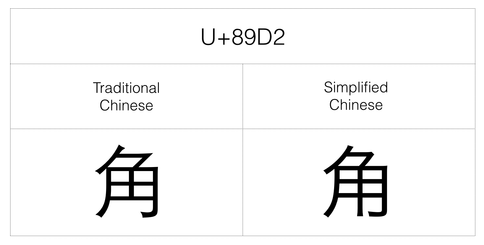 Glyphs Differ Between Tradition And Simplified Chinese