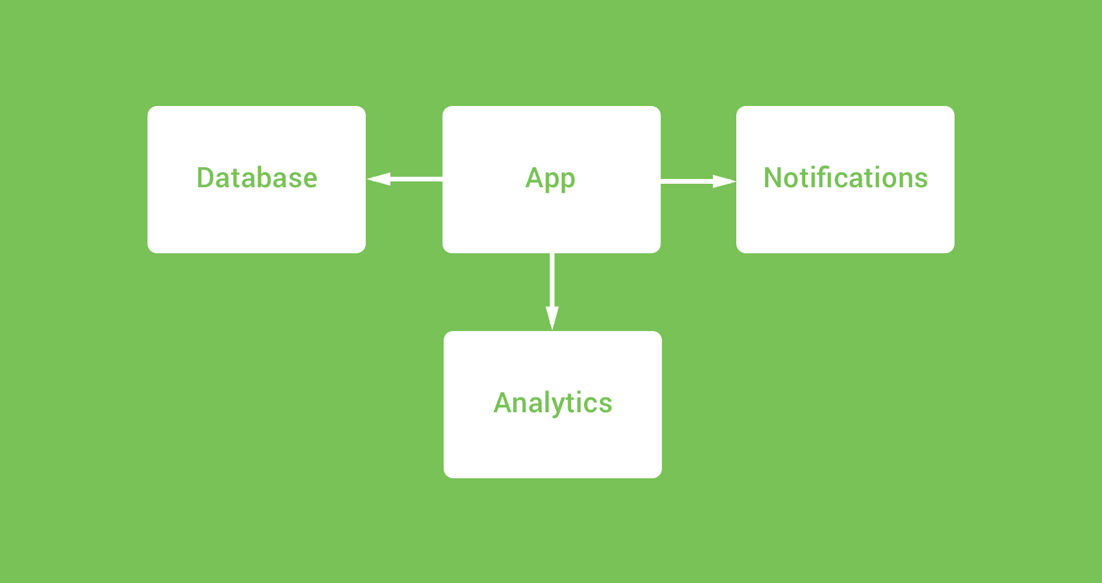 Modularizing Android Applications Google Developers Experts Medium Java Logic Diagram In These Cases Your Abstraction Modules Will Either Use The Library Plugin Or Simply Be A Pure Kotlin Module Depending On