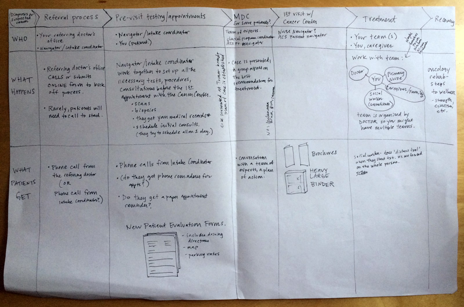 How Designers Make Hospitals Awesome Hsxd Healthcare Systems By Camel Washing Machine Wiring Diagram Roughly Making Sense Of The Cancer Patient Journey What Happens Who Is Involved Info Patients Receive I Developed This Through Conversations With