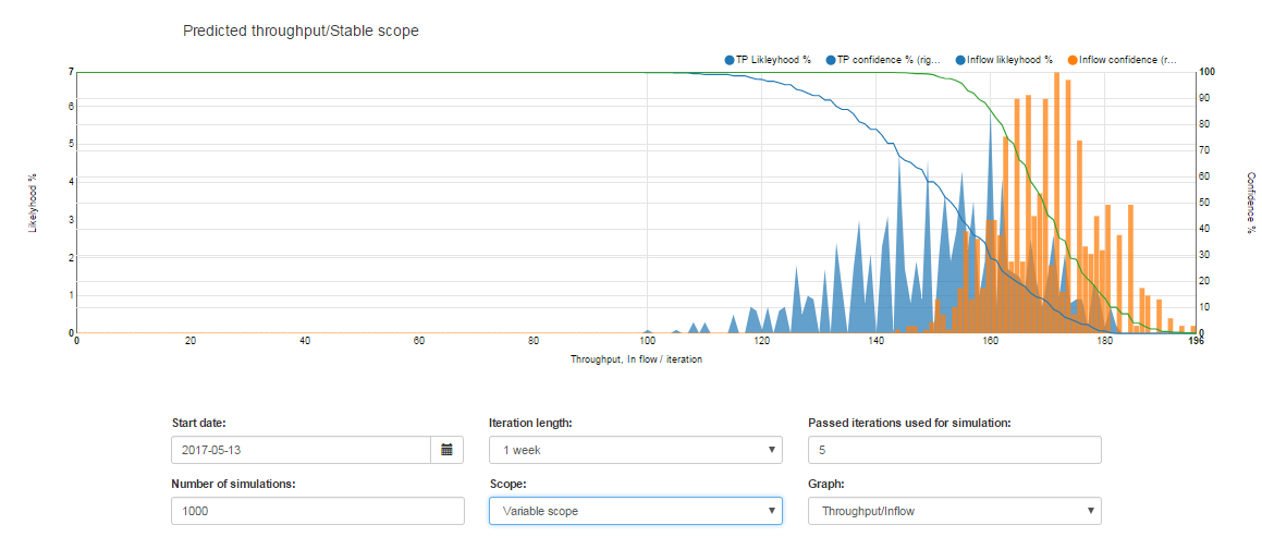 Powerful reporting with jira flow companion magnus siverbrant medium throughput inflow prediction ccuart Images