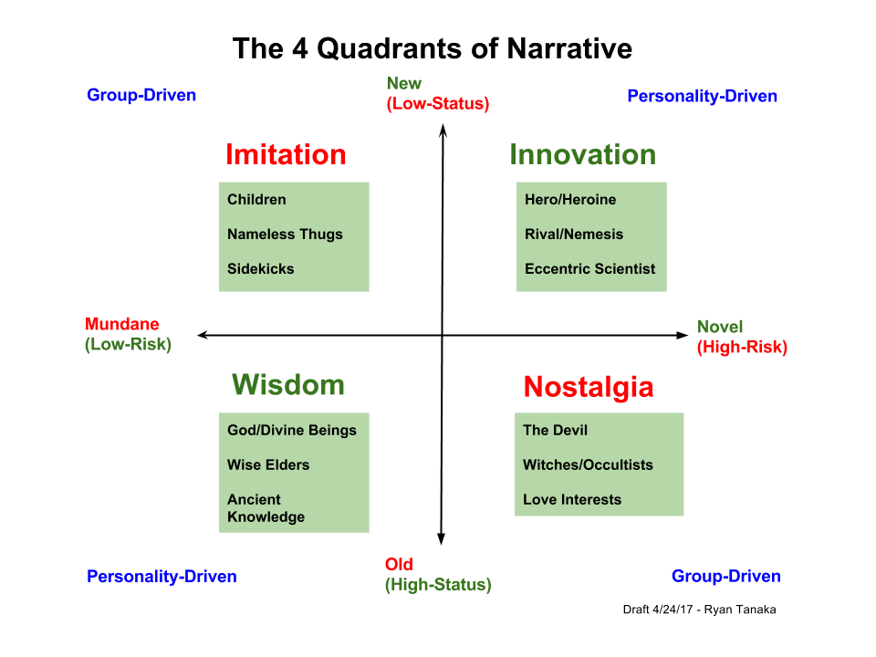 The four quadrants of narrative wisdom innovation imitation an example of how character types might be depicted using this chart the herosheroines journey primarily involves moving from innovation to wisdom ccuart Images