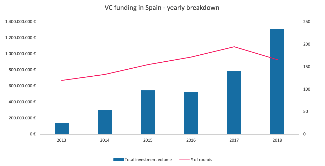 For The First Time Ever Spanish Technology Companies Raised More Than E1 Billion In One Year