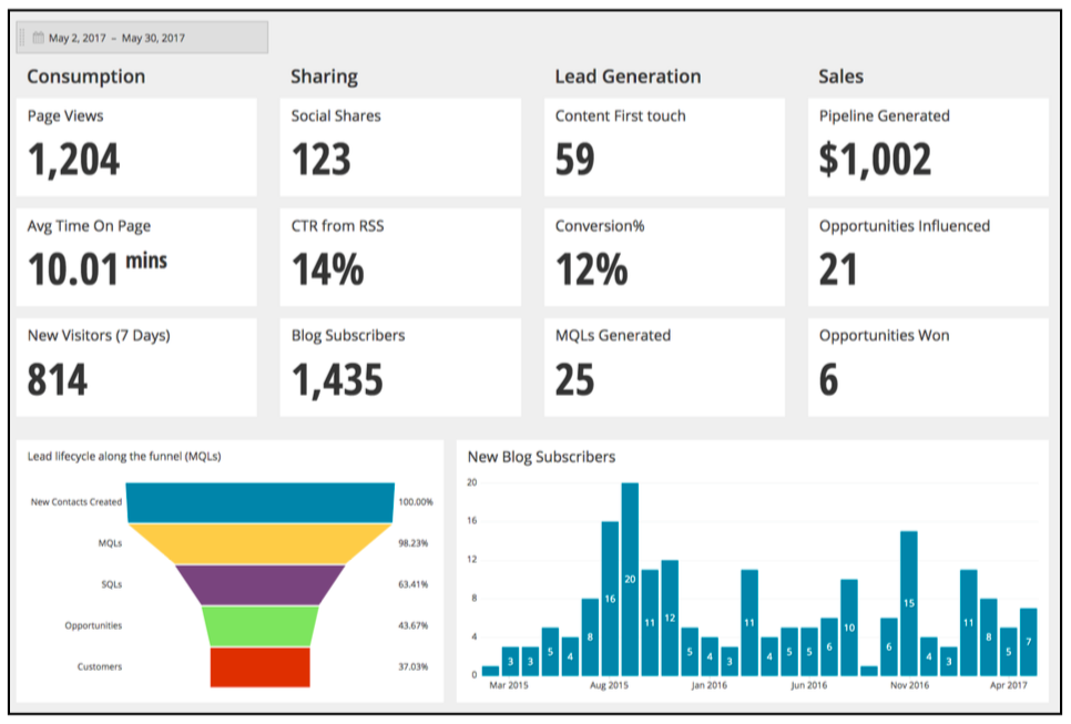 The Six Dashboards Every Marketer Needs The Astronomer