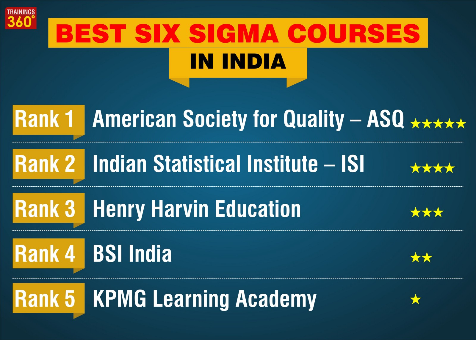 Best Six Sigma Courses In India Trainings360 Medium