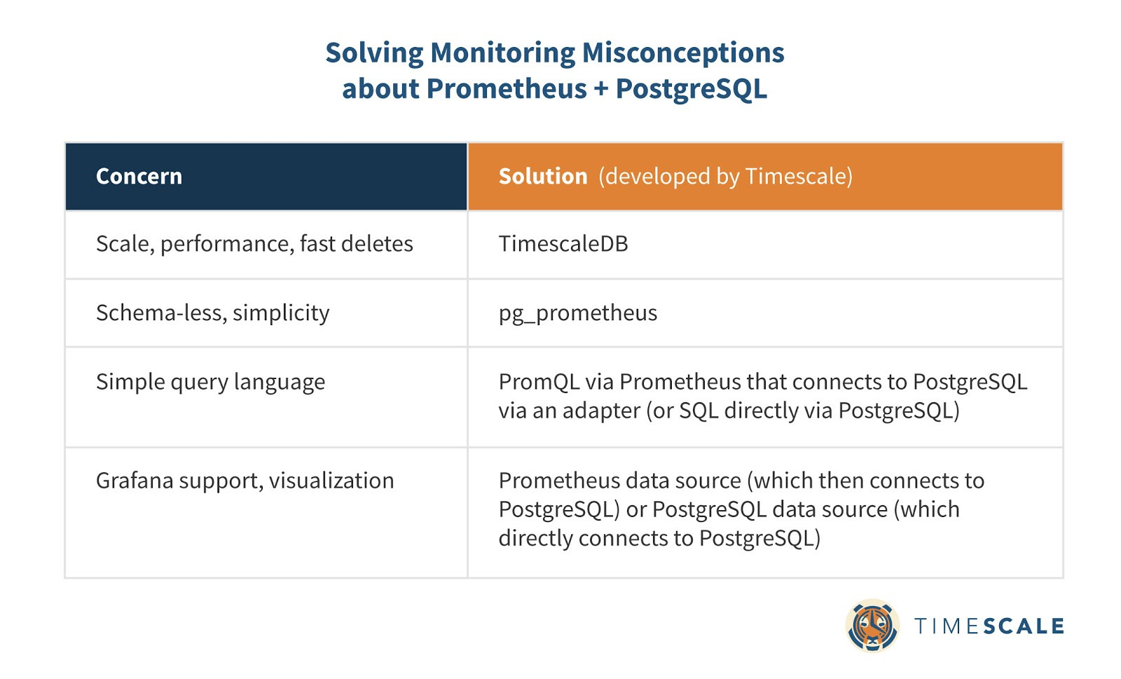 Uniting SQL and NoSQL for monitoring: Why PostgreSQL is the