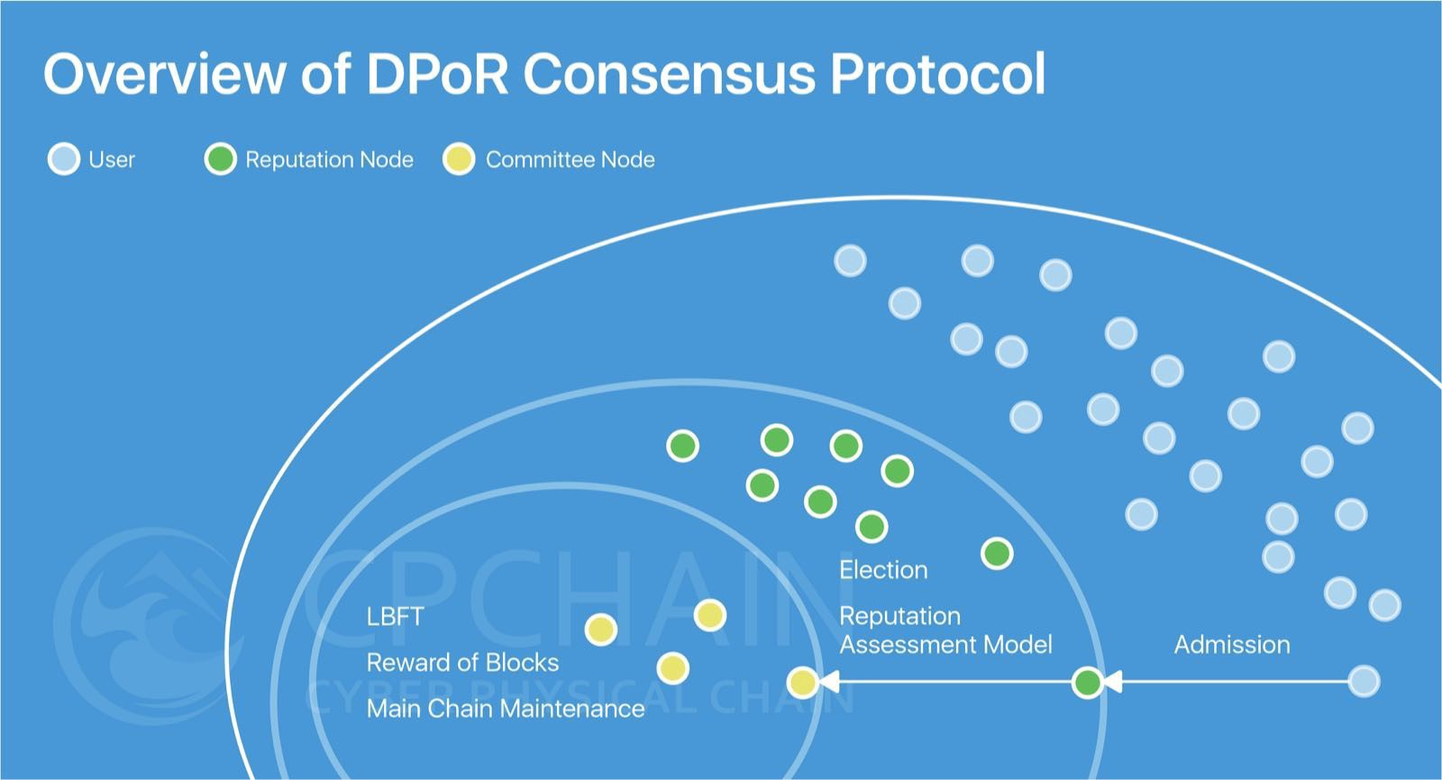Dpor Consensus And The Dynamic Committee Cpchain Medium