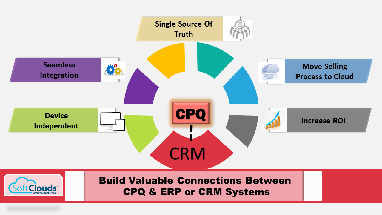 Oracle Sales Amp Cpq Softclouds Medium