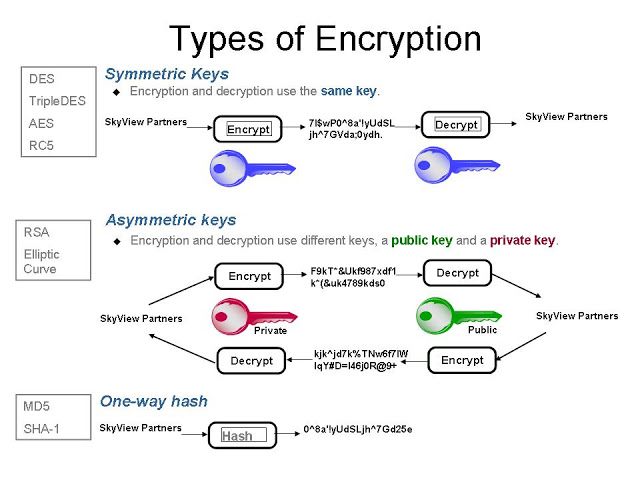 AES-128-encryption is a function (key data)> (encryption