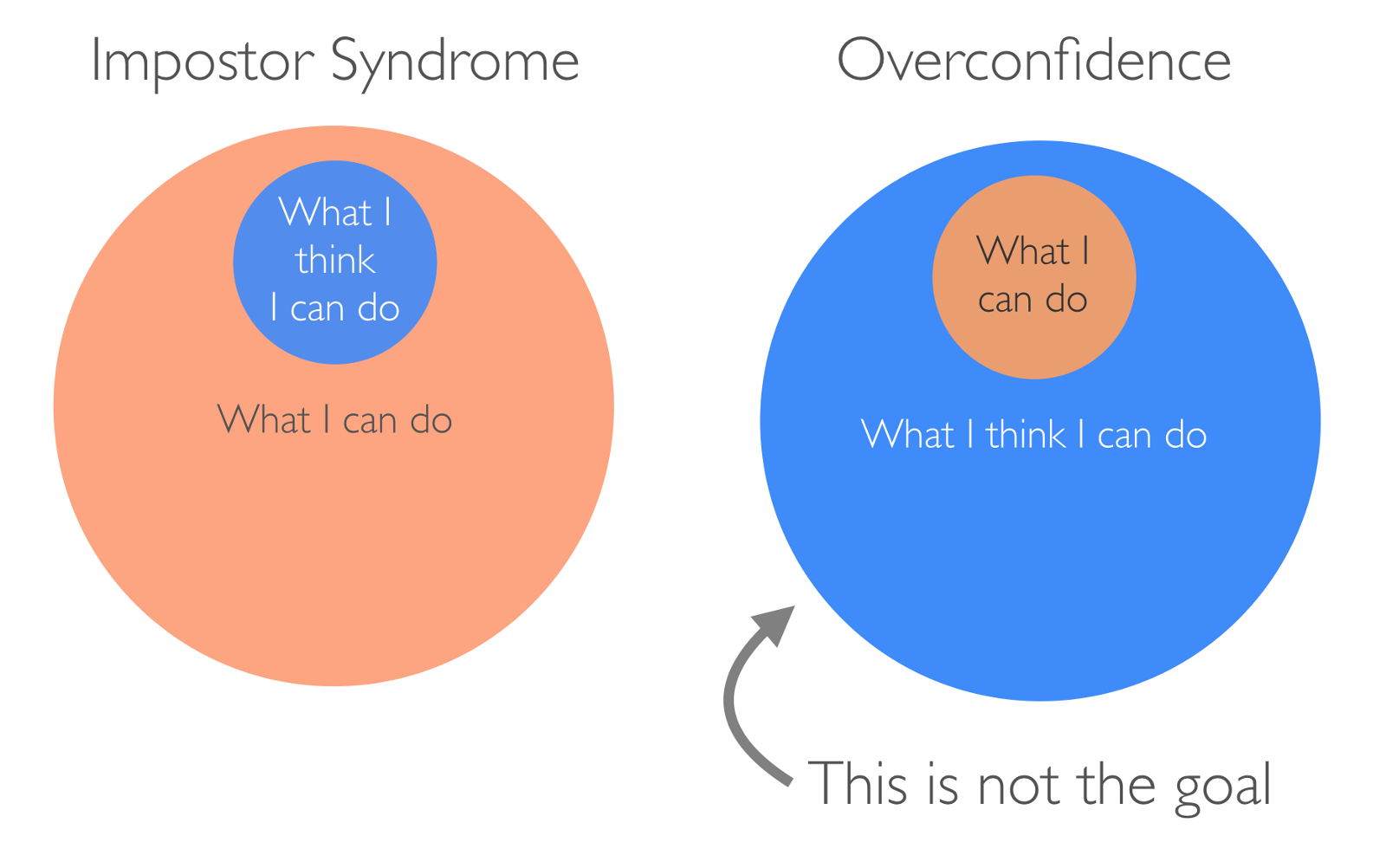Impostor Syndrome Is Not Just a Confidence Problem