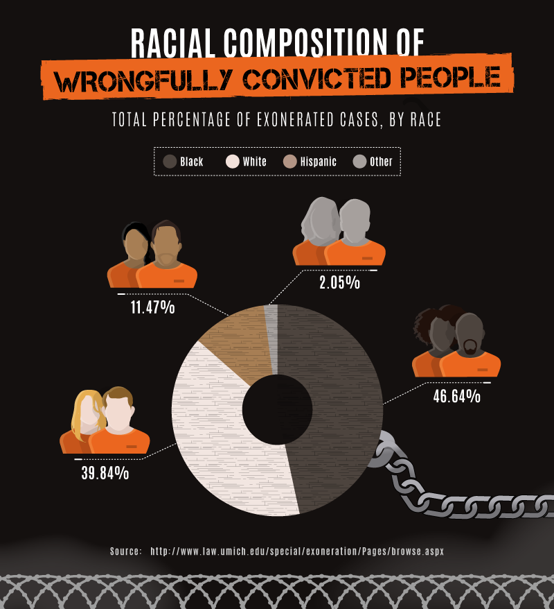 wrongful convictions I edit the national registry of exonerations, which compiles stories and data  about people who were convicted of crimes in the united states.