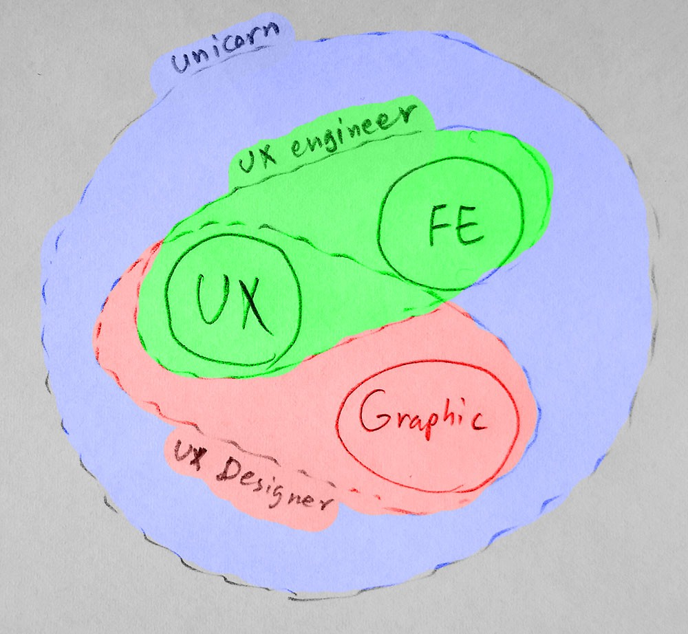 Who Is A Ux Engineer Alex Ewerlf Medium Scale Diagram Unicorn Something That Very Hard To Create And Most Often Or Designer Tend Call Themselves Even Though Their Skills Are