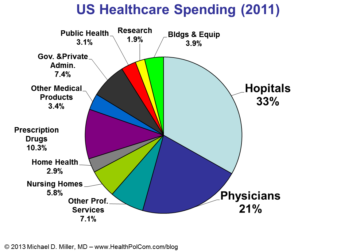 Image result for Which companies profit maximum from America's health-care system