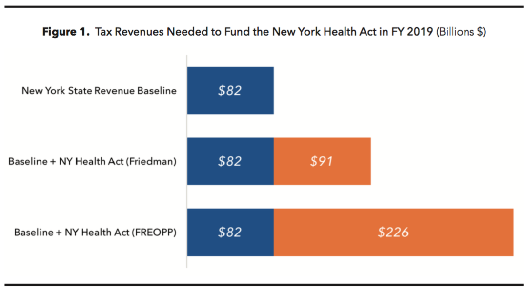 A Long Time Single Payer Advocate Gerald Friedman Argued In 2017 That The New York Health Act Would Reduce State Spending By Over 44 Billion Per
