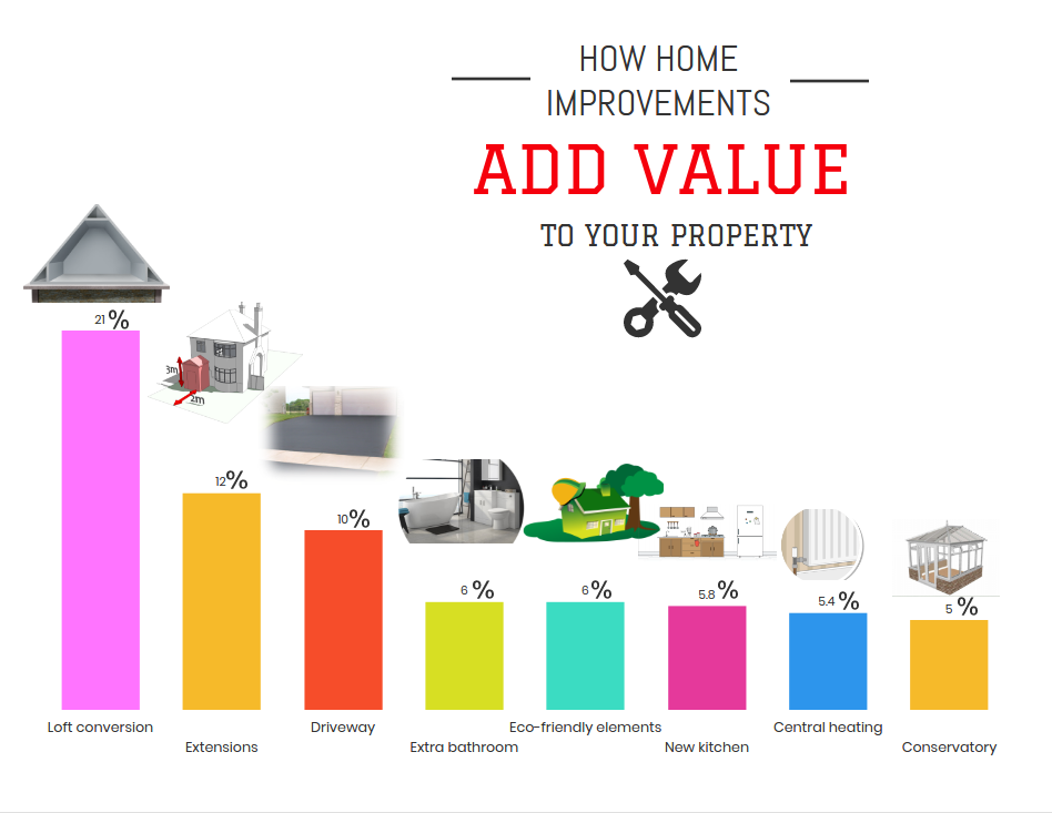 How Home Improvements Add Value to your Property – Charly ...