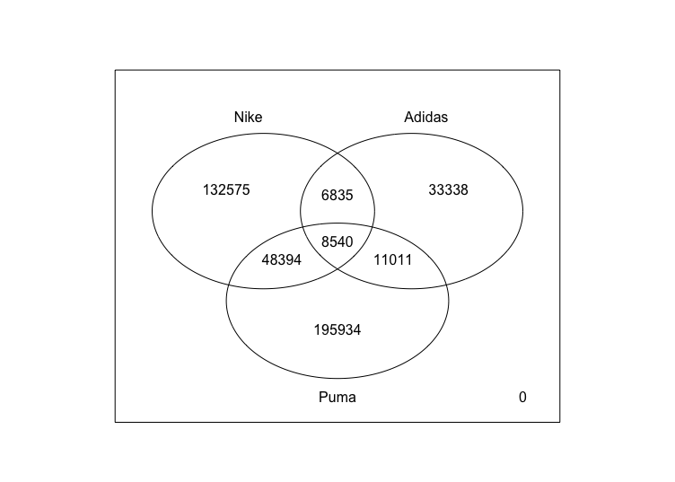 Good Venn Diagram Of Overlapping Facebook IDs Regard To Microsoft Competitive Analysis