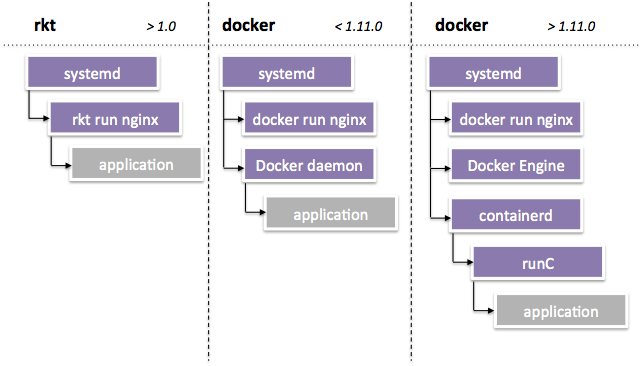 Moving from Docker to rkt