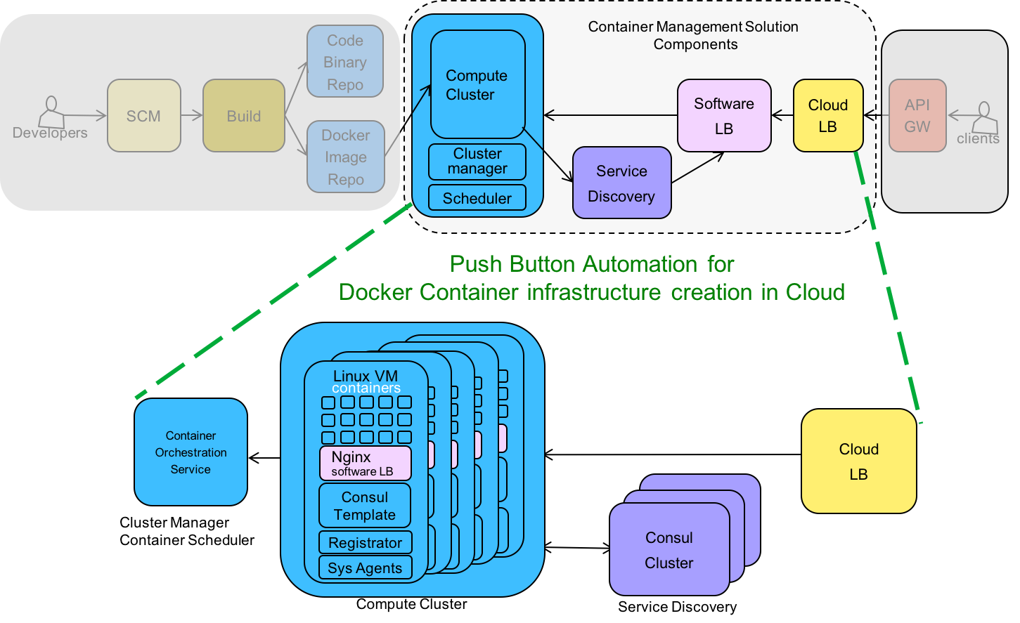 Delivering microservices for enterprise with devops for Consul container