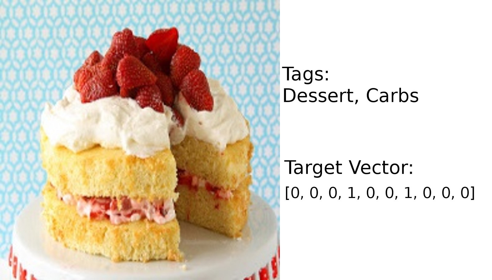 image of cake with tags generated