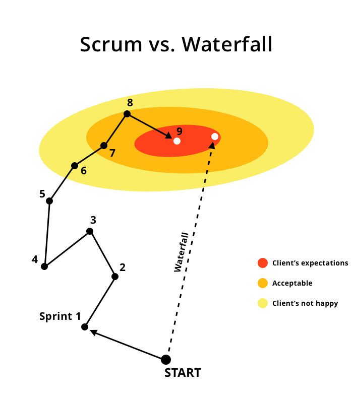 Scrum vs waterfall is an old friend better 4 i blog for Why agile is better than waterfall