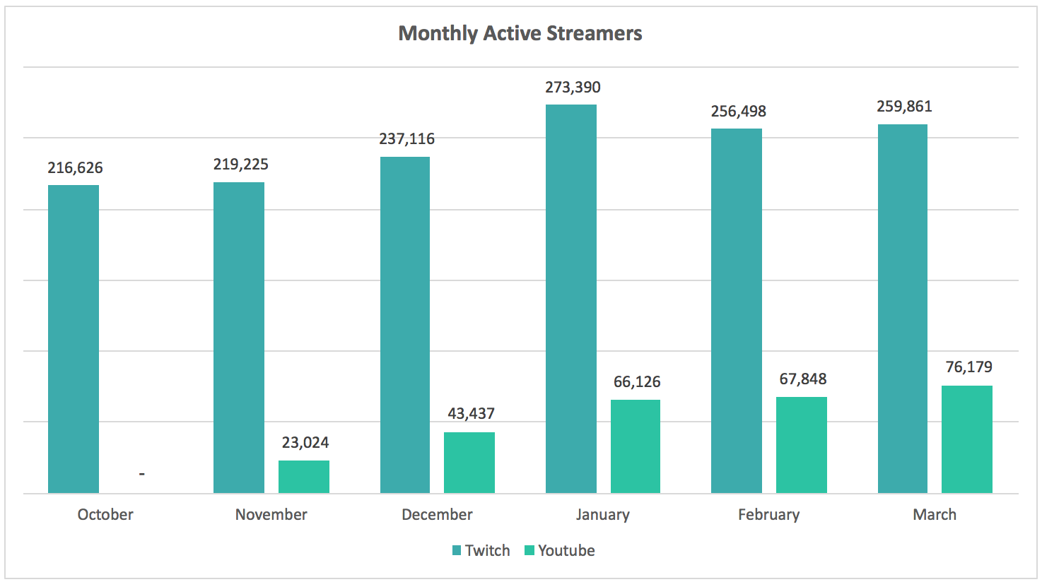 Livestreaming Q1\u002717: Twitch vs YouTube, Avg. Spend, LTV and Tip Volumes