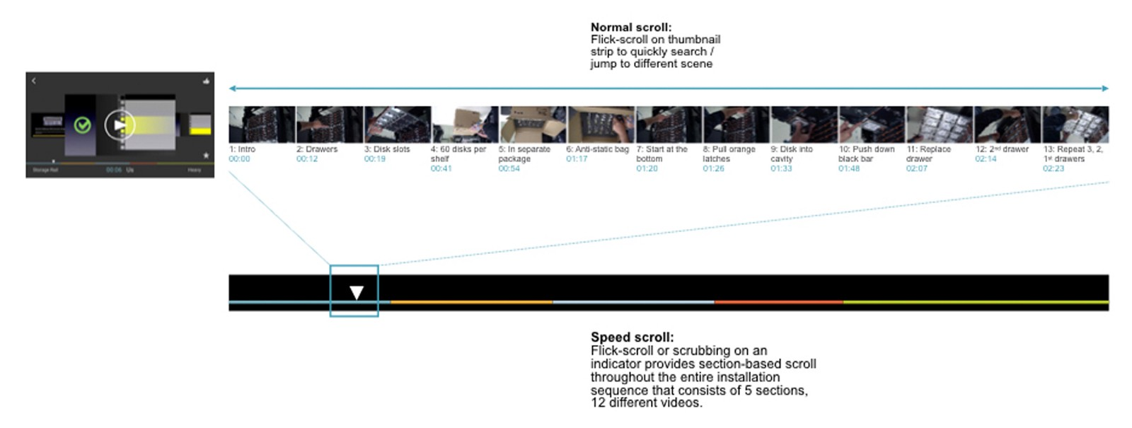 A diagram explaining landscape normal scroll and speed scroll via progress bar.