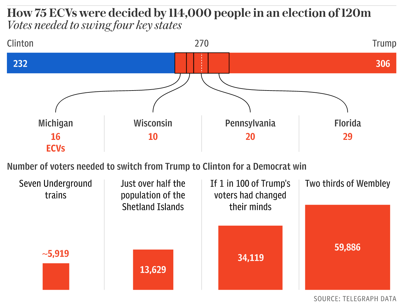 The Telegraph The 114 000 Votes That Cost Hillary Clinton The Us Election