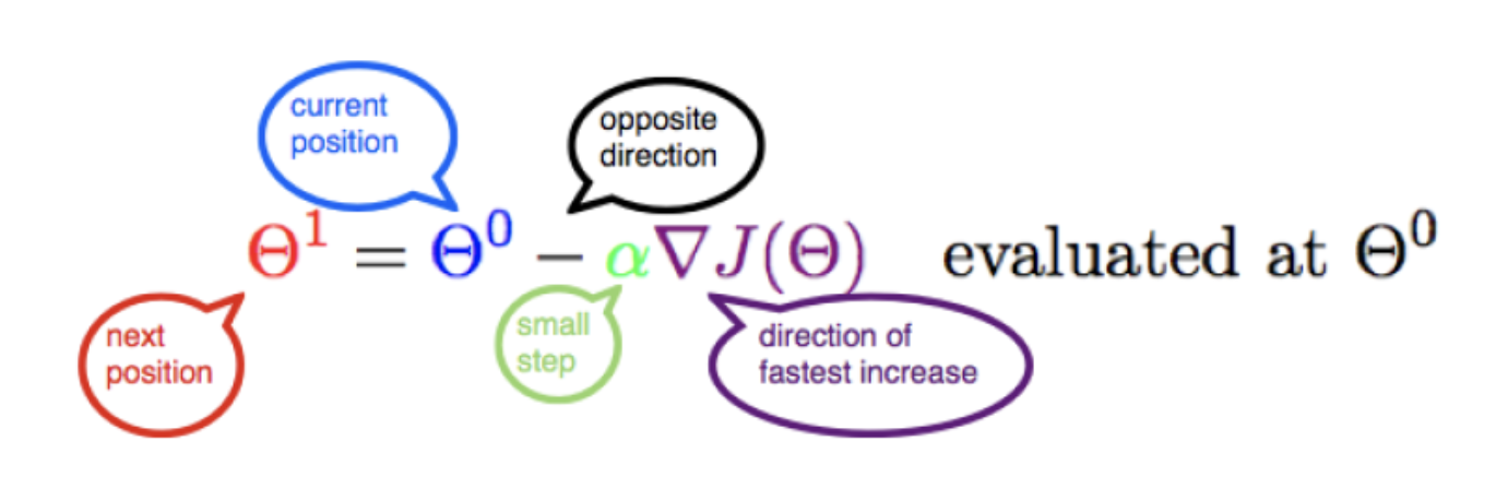 Gradient descent in one pic