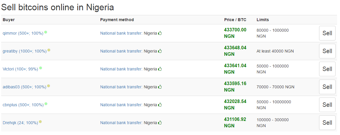 Send Btc To Your Family Member In Nigeria And They Them Legally For Ngn At Localbitcoins