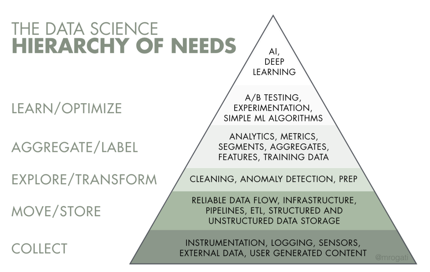 A Beginner's Guide To Data Engineering Part I Robert Chang Medium. Source Monica Rogati's Fantastic Medium Post The Ai Hier Y Of Needs. Wiring. Data Warehouse Architecture Diagram Vsd At Scoala.co