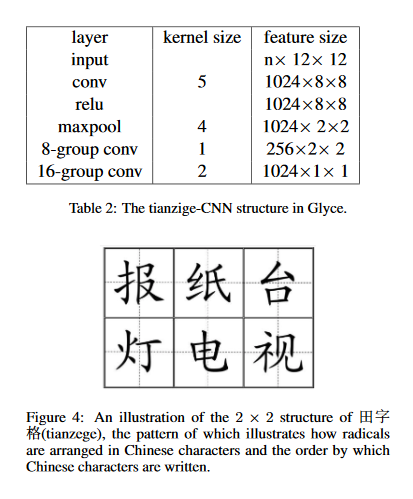 Shannons Glyce Masters 13 Chinese Nlp Tasks Syncedreview Medium