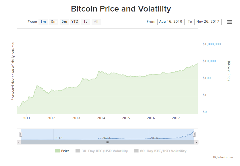 Image Source Https Www Bitcoinworldwide Volatility Index