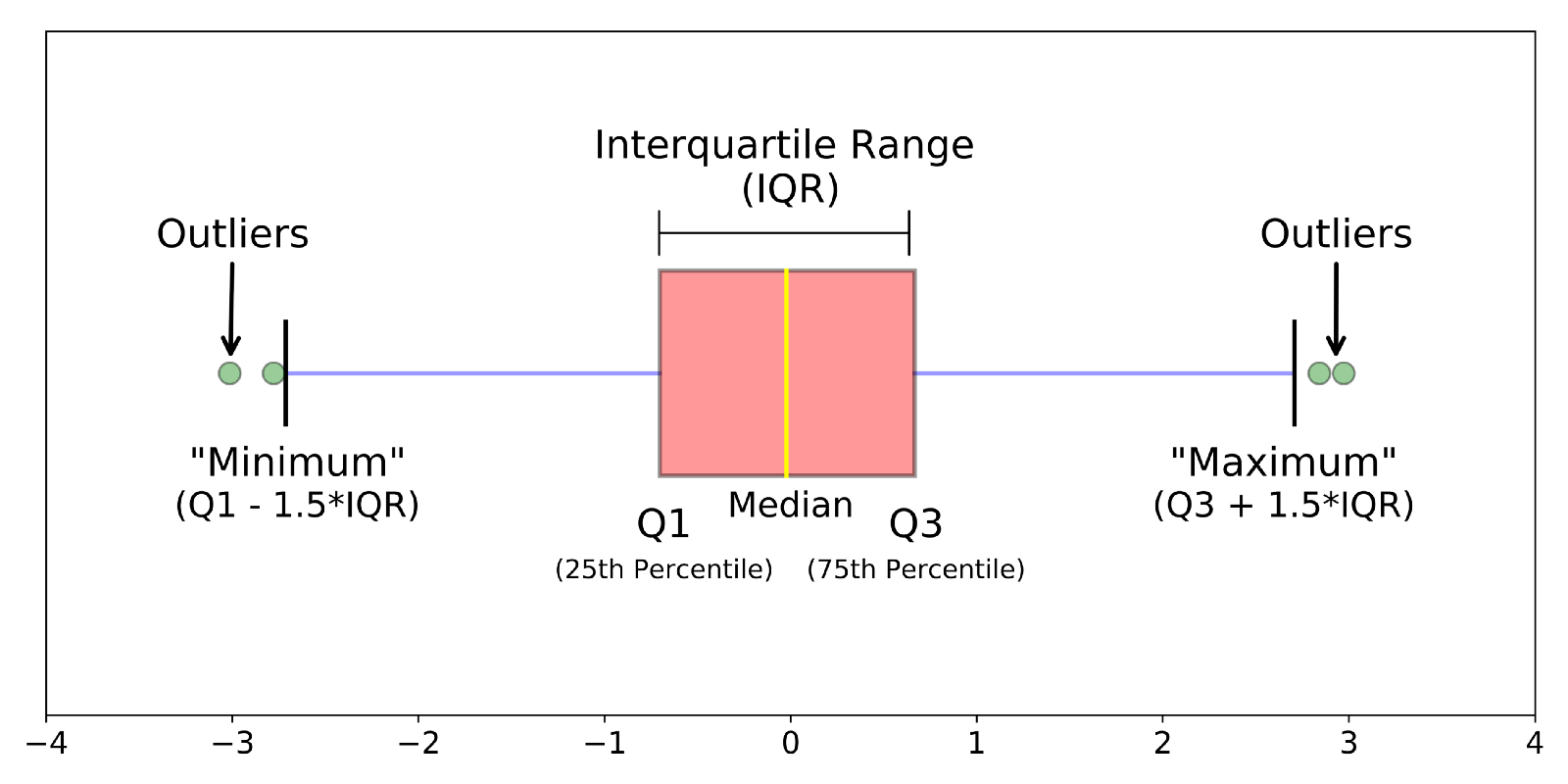 understanding boxplots – towards data science