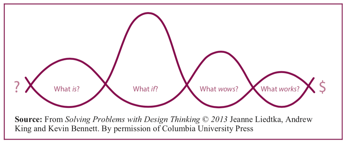 Design Thinking: creating value through problem-solving.