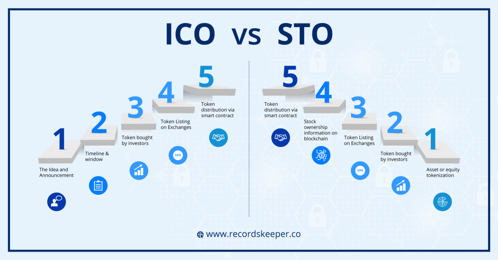 What is the different cryptocurrencies and ico