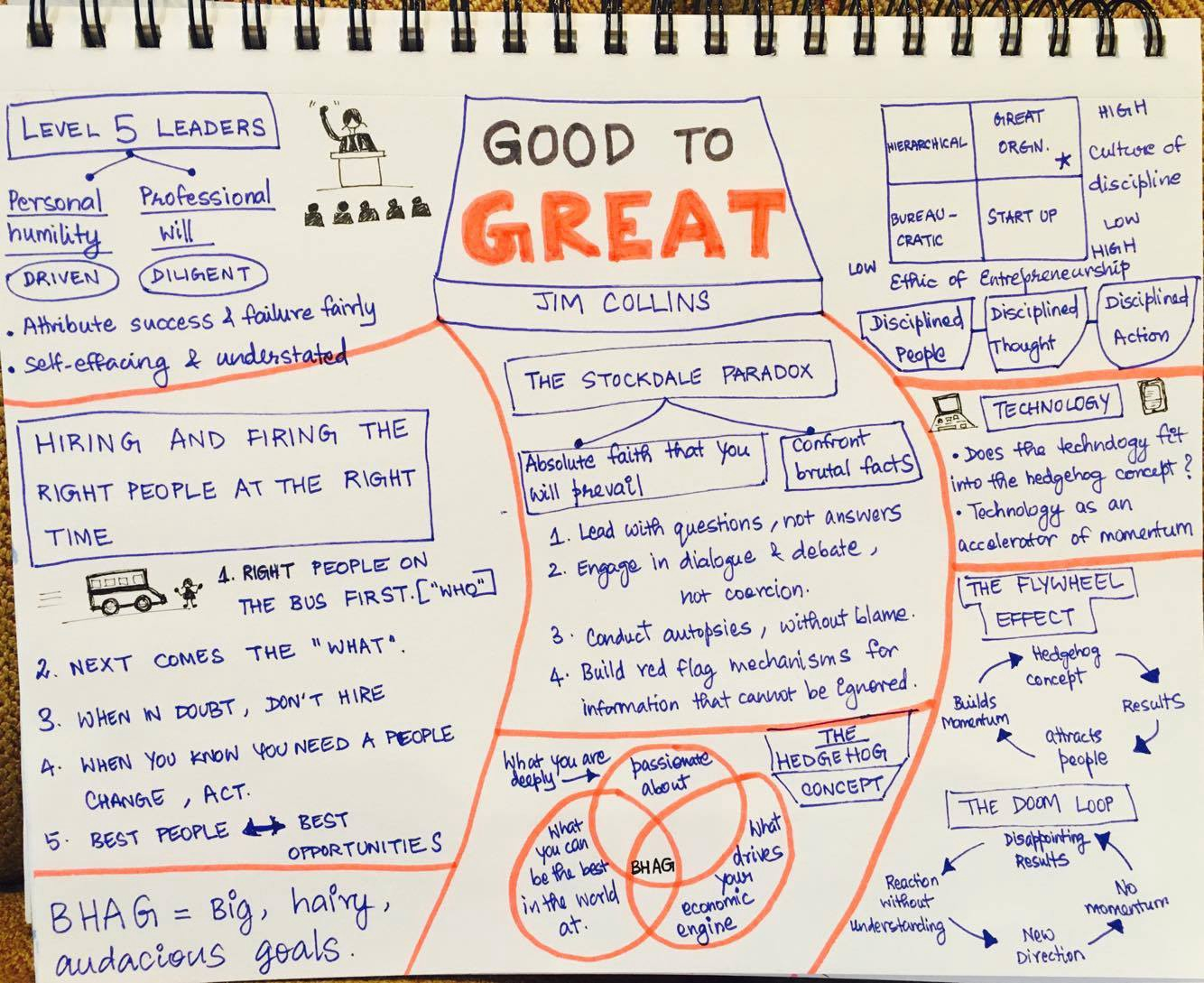 good to great by jim collins Good to great, by jim collins, is a very informative book regarding the world of business it highlights past/current companies that made a success jump from good to.